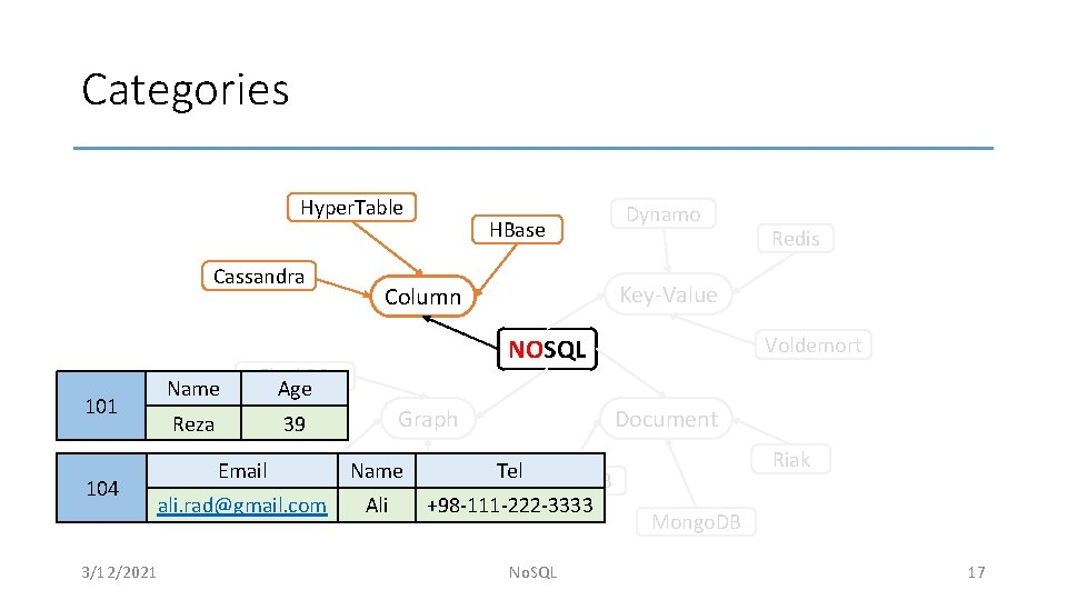 Categories Hyper. Table Cassandra 101 104 Name Flock. DB Age Reza 39 Email. Neo