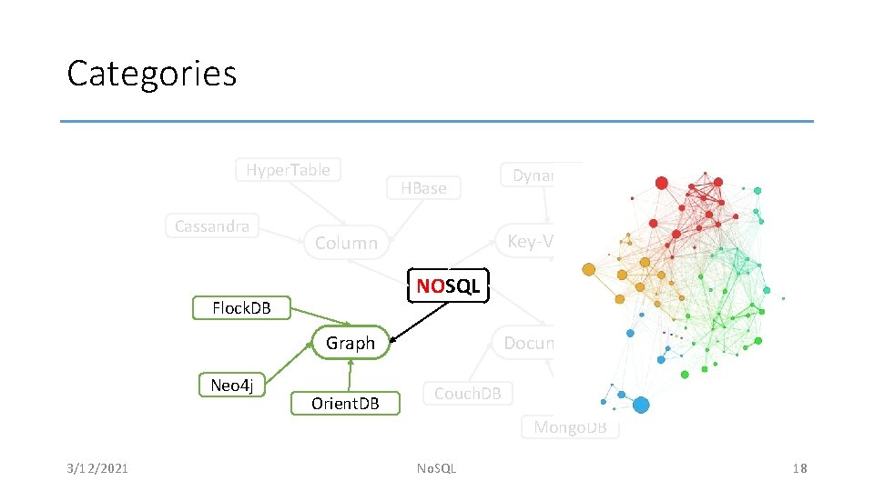 Categories Hyper. Table Cassandra HBase Voldemort NOSQL Graph Orient. DB Redis Key-Value Column Flock.