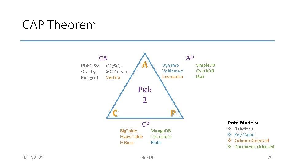 CAP Theorem CA RDBMSs: Oracle, Postgre) (My. SQL, SQL Server, Vertica A Dynamo Voldemort