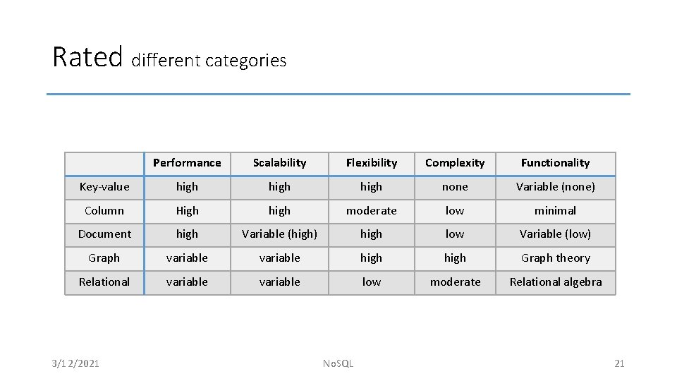 Rated different categories Performance Scalability Flexibility Complexity Functionality Key-value high none Variable (none) Column