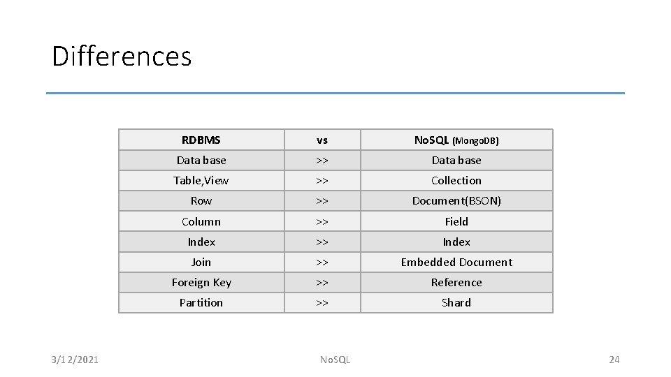 Differences 3/12/2021 RDBMS vs No. SQL (Mongo. DB) Data base >> Data base Table,