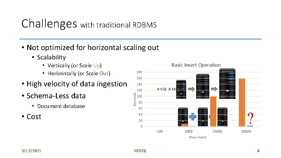 Challenges with traditional RDBMS • Not optimized for horizontal scaling out • Scalability Basic