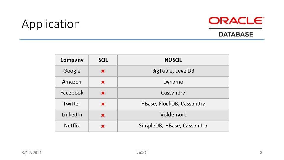 Application 3/12/2021 Company SQL NOSQL Google × Big. Table, Level. DB Amazon × Dynamo