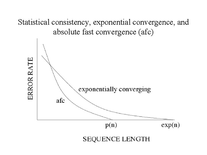 Statistical consistency, exponential convergence, and absolute fast convergence (afc)