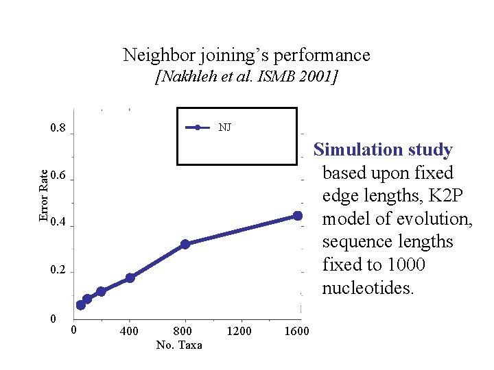 Neighbor joining's performance [Nakhleh et al. ISMB 2001] Error Rate 0. 8 NJ Simulation