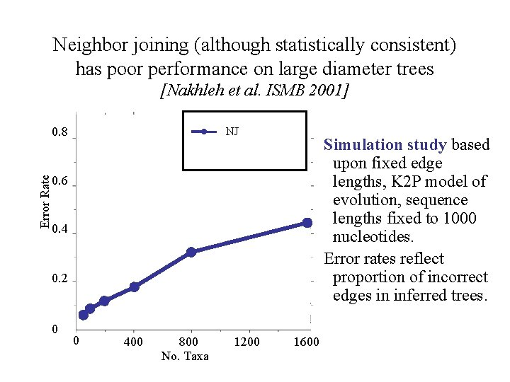 Neighbor joining (although statistically consistent) has poor performance on large diameter trees [Nakhleh et