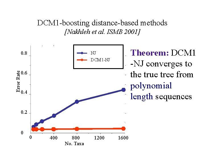 DCM 1 -boosting distance-based methods [Nakhleh et al. ISMB 2001] Error Rate 0. 8