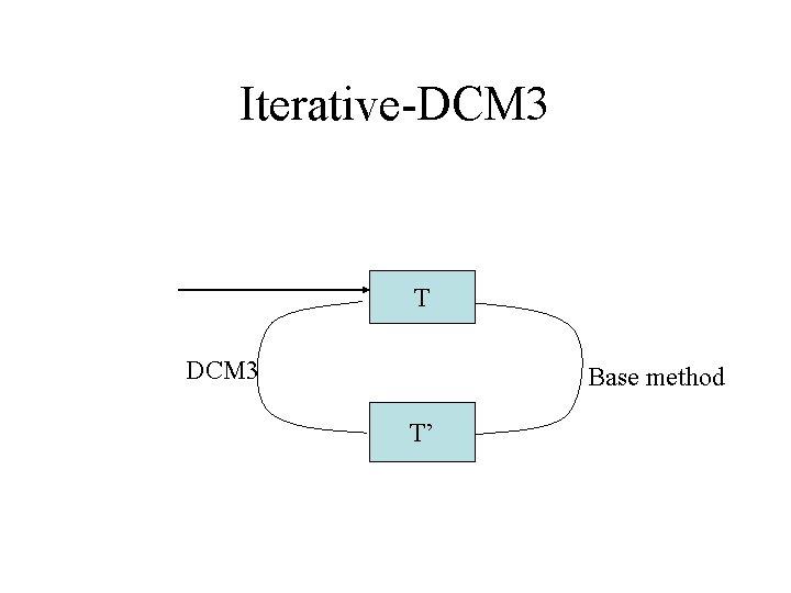 Iterative-DCM 3 T DCM 3 Base method T'