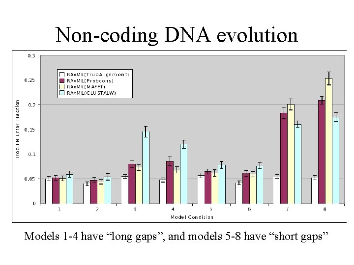 """Non-coding DNA evolution Models 1 -4 have """"long gaps"""", and models 5 -8 have"""