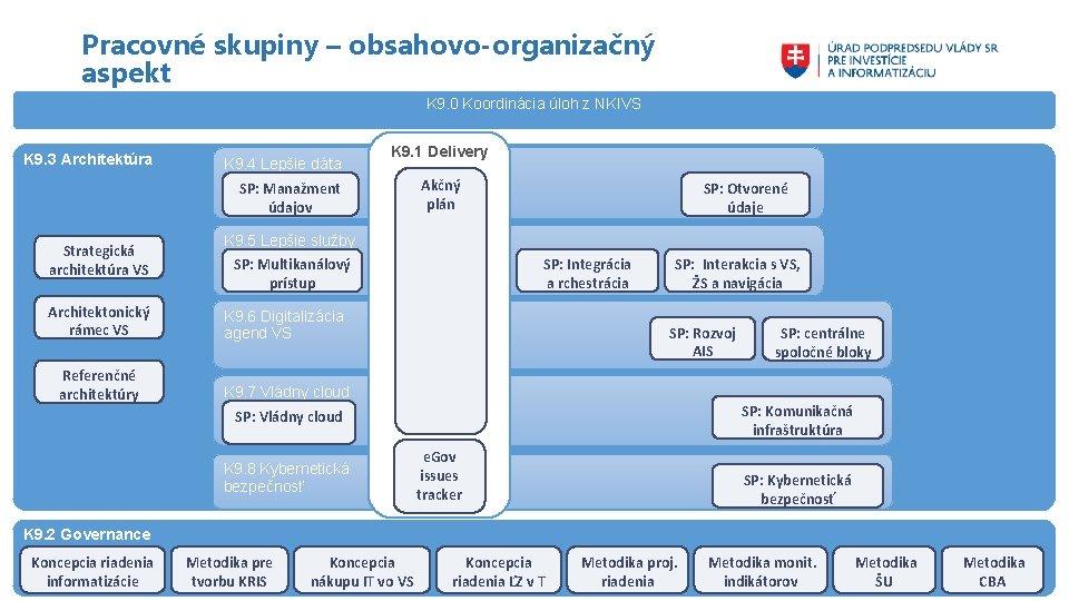 Pracovné skupiny – obsahovo-organizačný aspekt K 9. 0 Koordinácia úloh z NKIVS K 9.