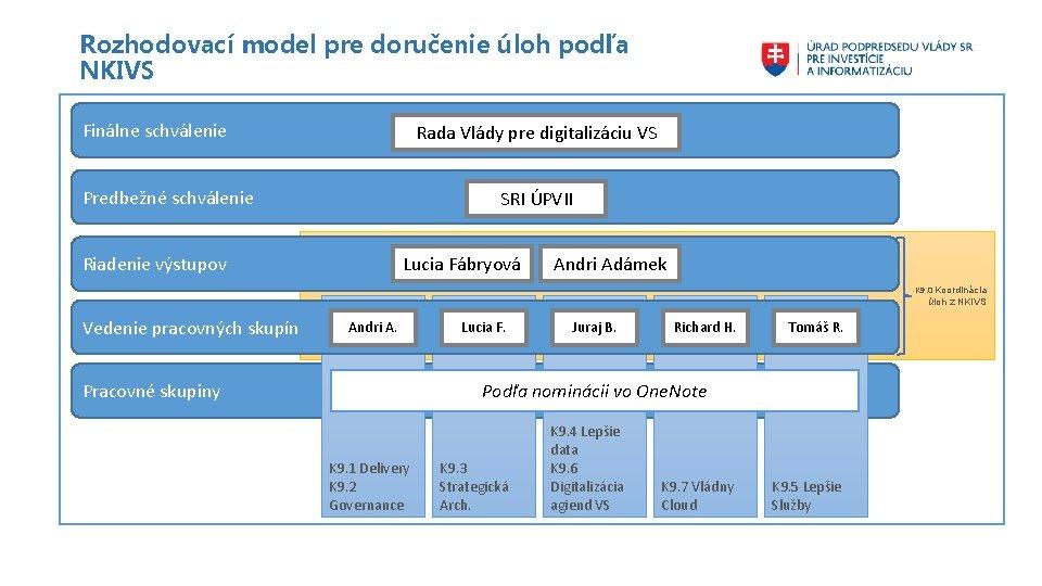 Rozhodovací model pre doručenie úloh podľa NKIVS Finálne schválenie Rada Vlády pre digitalizáciu VS