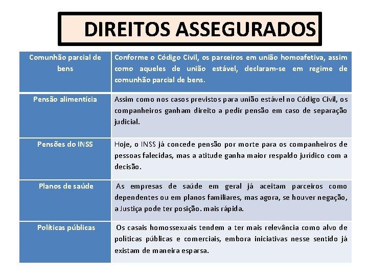 DIREITOS ASSEGURADOS Comunhão parcial de bens Conforme o Código Civil, os parceiros em união
