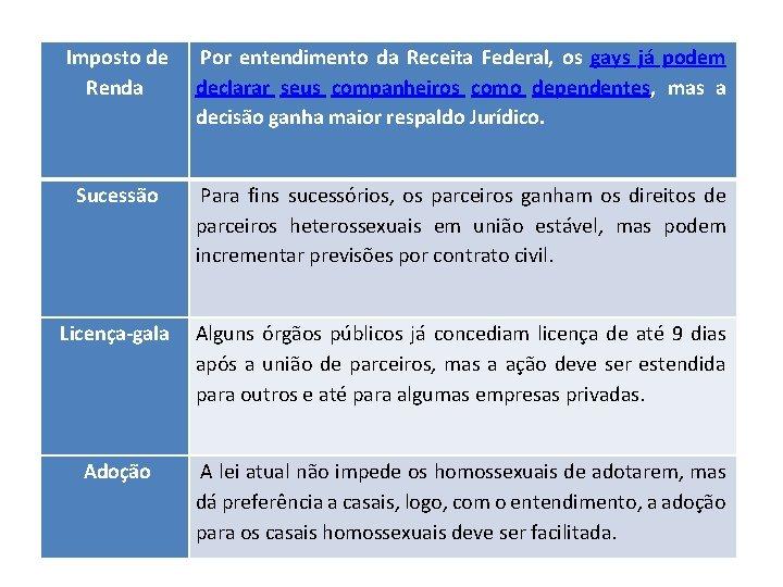 Imposto de Renda Por entendimento da Receita Federal, os gays já podem declarar