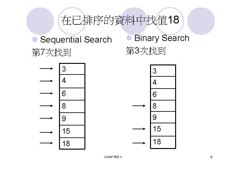 在已排序的資料中找值 18 l Sequential Search 第 7次找到 l Binary Search 第 3次找到 3 4