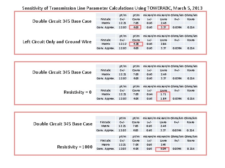 Sensitivity of Transmission Line Parameter Calculations Using TOWERABC, March 5, 2013 Double Circuit 345