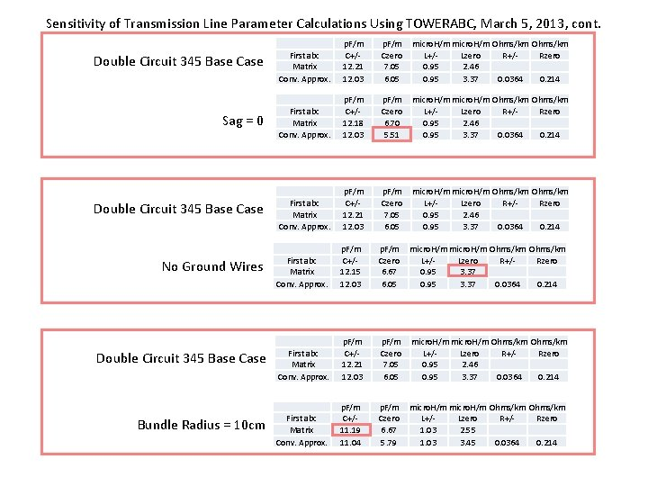 Sensitivity of Transmission Line Parameter Calculations Using TOWERABC, March 5, 2013, cont. Double Circuit