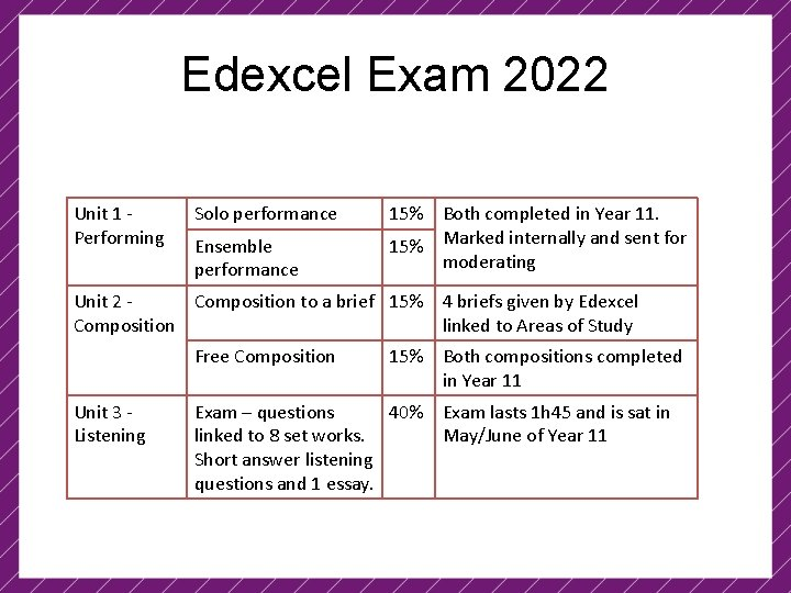 Edexcel Exam 2022 Unit 1 Performing Solo performance Ensemble performance 15% Both completed in