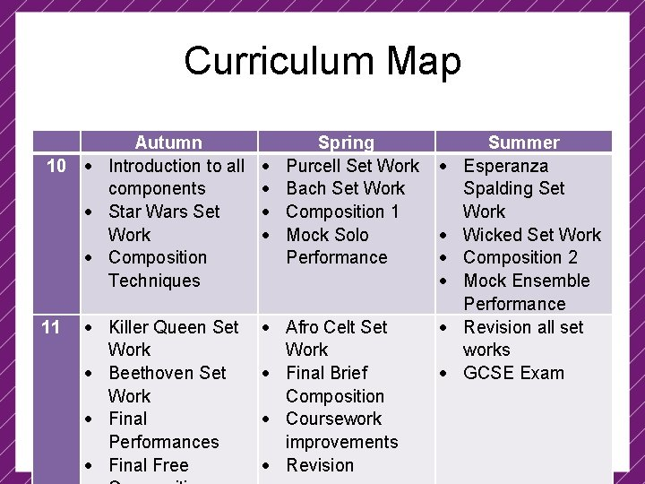 Curriculum Map 10 Autumn Introduction to all components Star Wars Set Work Composition Techniques