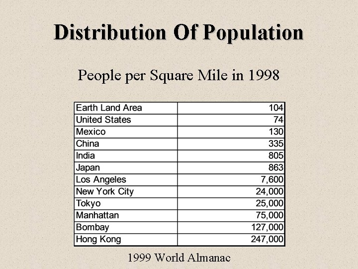 Distribution Of Population People per Square Mile in 1998 1999 World Almanac