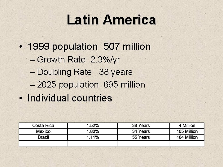 Latin America • 1999 population 507 million – Growth Rate 2. 3%/yr – Doubling