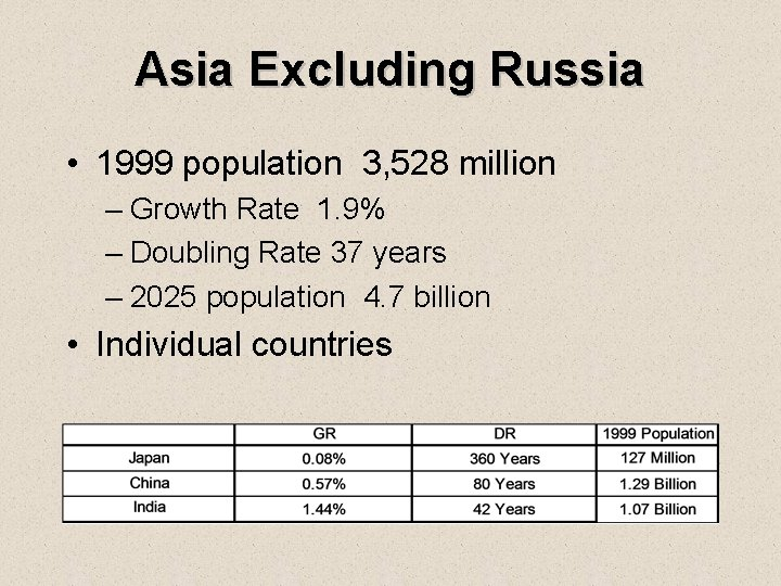 Asia Excluding Russia • 1999 population 3, 528 million – Growth Rate 1. 9%
