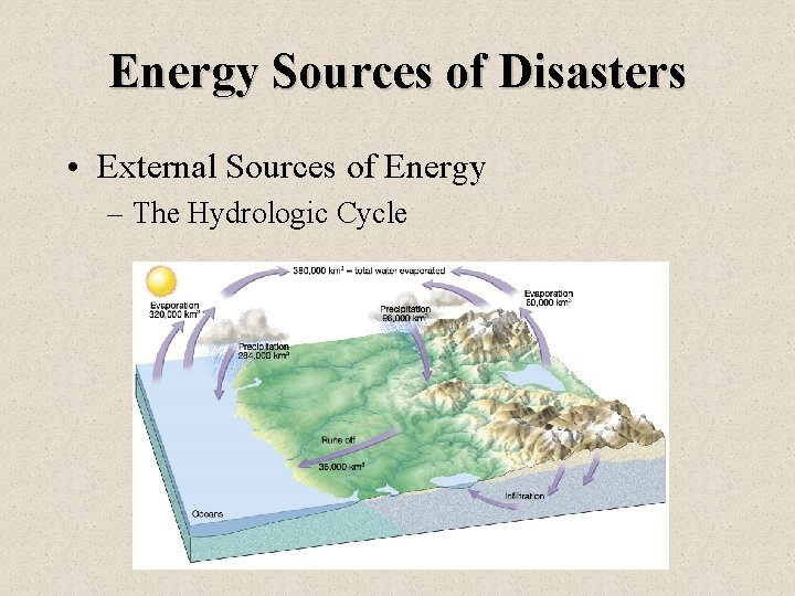 Energy Sources of Disasters • External Sources of Energy – The Hydrologic Cycle