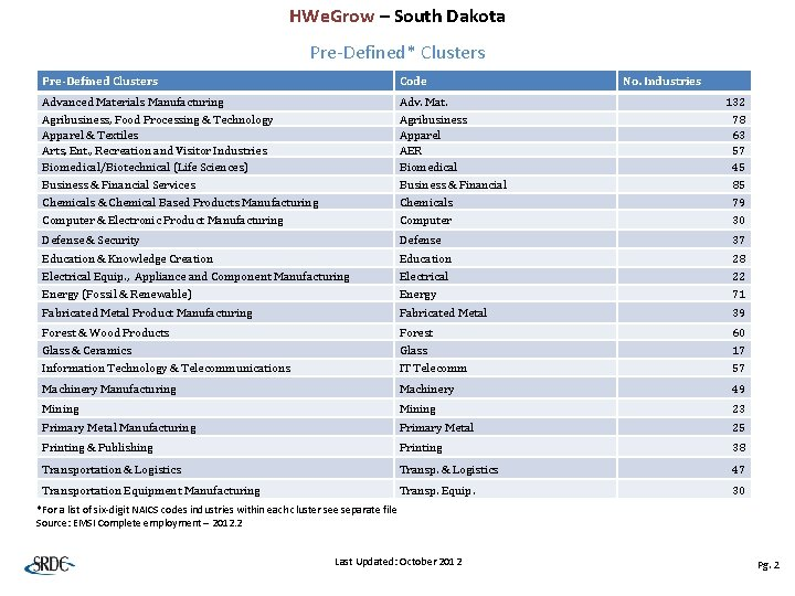 HWe. Grow – South Dakota Pre-Defined* Clusters Pre-Defined Clusters Code No. Industries Advanced Materials
