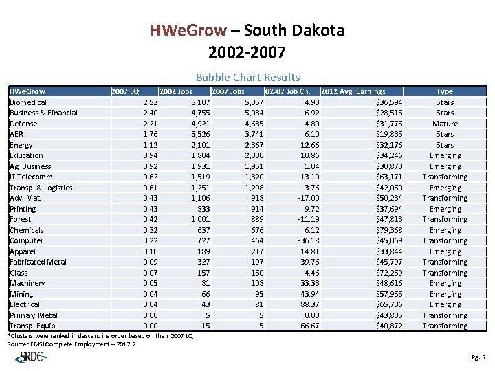 HWe. Grow – South Dakota 2002 -2007 Bubble Chart Results HWe. Grow Biomedical Business