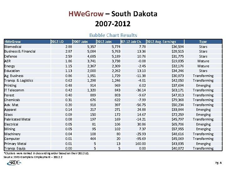 HWe. Grow – South Dakota 2007 -2012 Bubble Chart Results HWe. Grow Biomedical Business