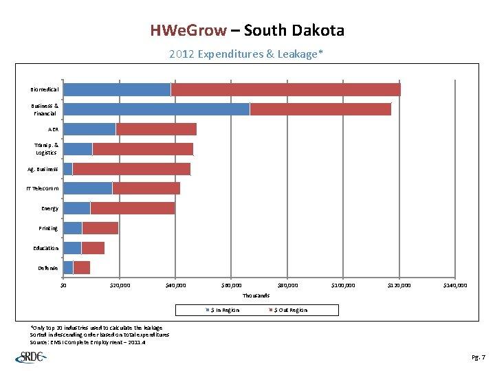 HWe. Grow – South Dakota 2012 Expenditures & Leakage* Biomedical Business & Financial AER