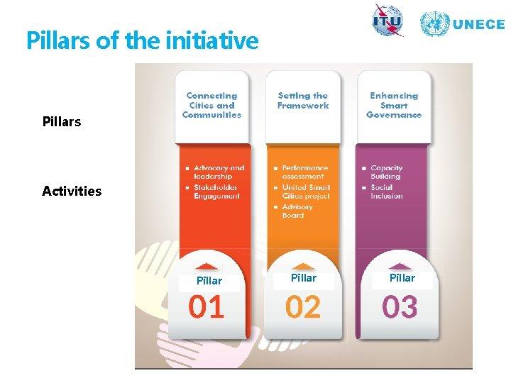 Pillars of the initiative Pillars Activities Pillar