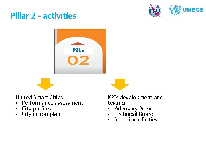 Pillar 2 - activities Pillar United Smart Cities • Performance assessment • City profiles