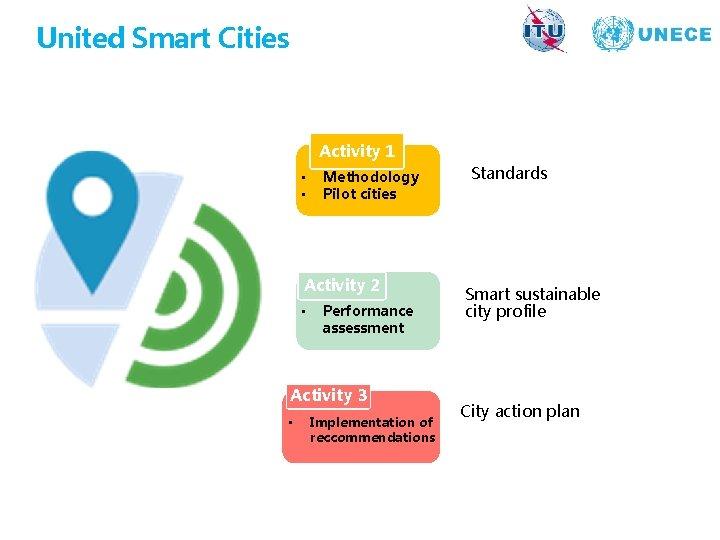 United Smart Cities Activity 1 • • Methodology Pilot cities Activity 2 • Performance