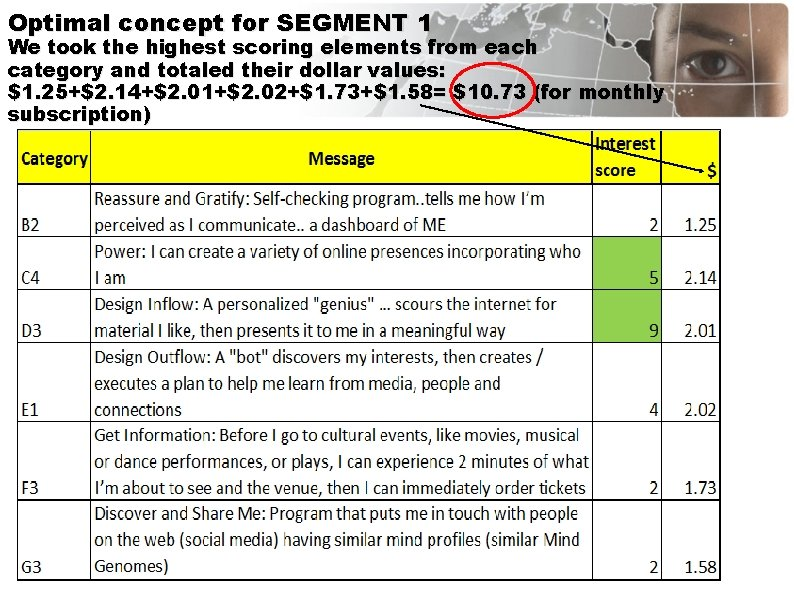 Optimal concept for SEGMENT 1 We took the highest scoring elements from each category