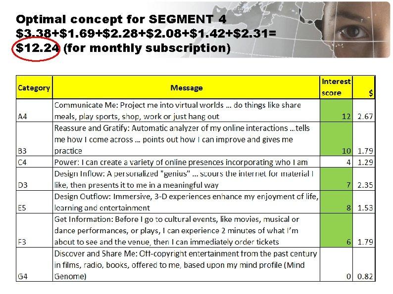 Optimal concept for SEGMENT 4 $3. 38+$1. 69+$2. 28+$2. 08+$1. 42+$2. 31= $12. 24