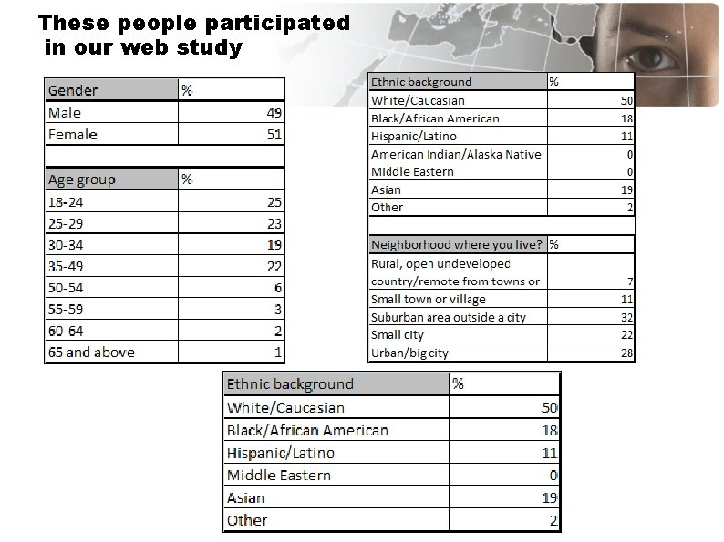 These people participated in our web study