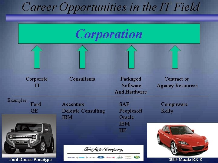 Career Opportunities in the IT Field Corporation Corporate IT Examples: Ford GE Ford Bronco