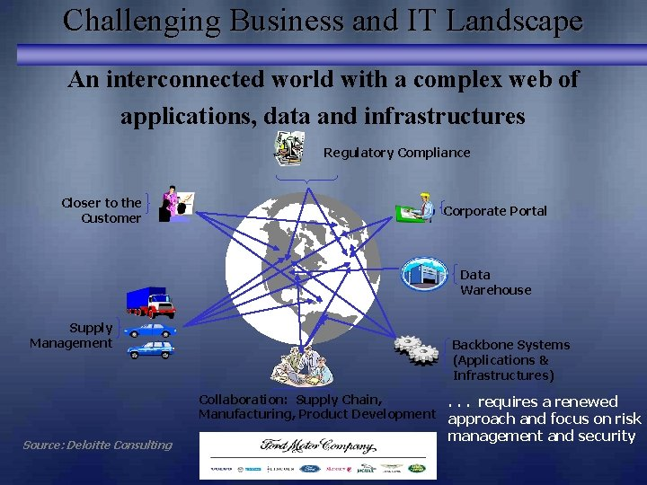 Challenging Business and IT Landscape An interconnected world with a complex web of applications,