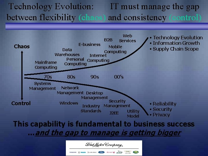 Technology Evolution: IT must manage the gap between flexibility (chaos) and consistency (control) Web