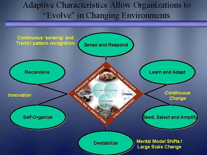 """Adaptive Characteristics Allow Organizations to """"Evolve"""" in Changing Environments Continuous 'sensing' and Trend /"""