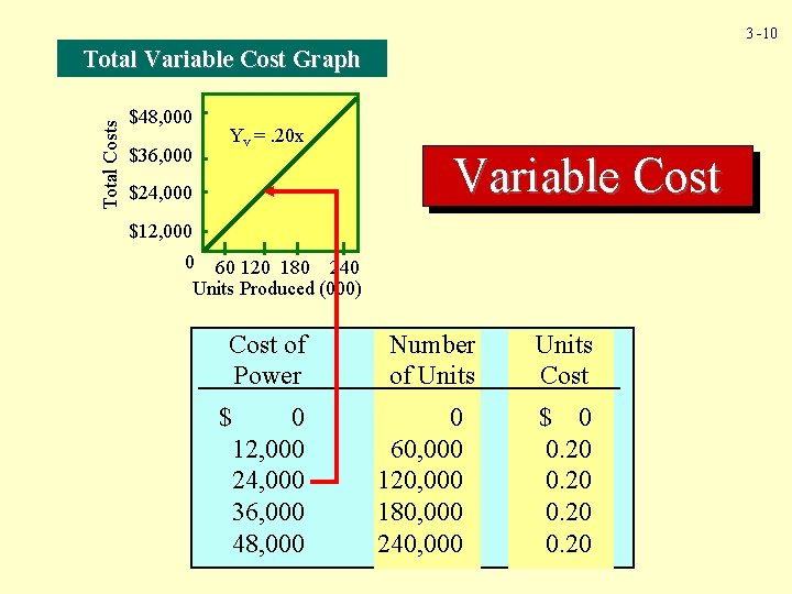 3 -10 Total Costs Total Variable Cost Graph $48, 000 $36, 000 Yv =.