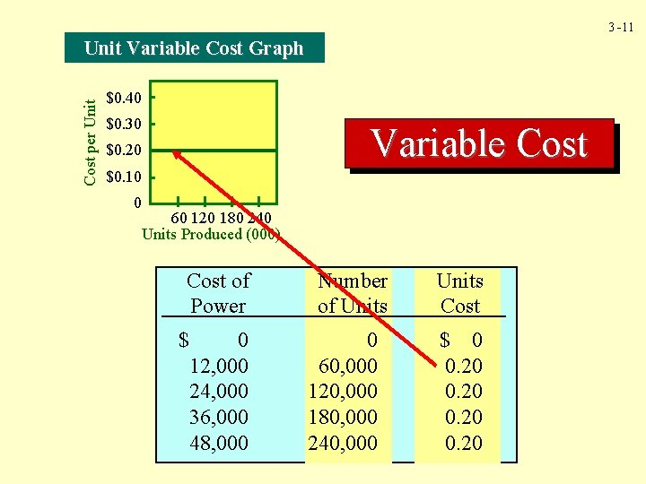 3 -11 Cost per Unit Variable Cost Graph $0. 40 $0. 30 Variable Cost