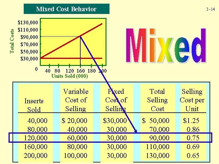 Total Costs Mixed Cost Behavior 3 -14 $130, 000 $110, 000 $90, 000 $70,