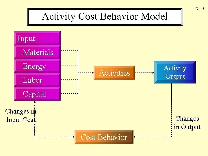 3 -15 Activity Cost Behavior Model Input: Materials Energy Labor Activities Activity Output Capital