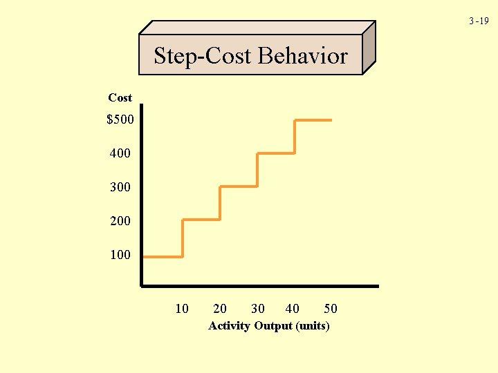 3 -19 Step-Cost Behavior Cost $500 400 300 200 10 20 30 40 50