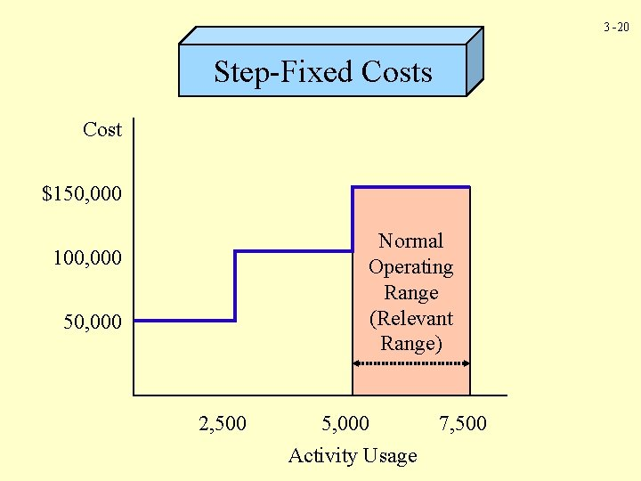 3 -20 Step-Fixed Costs Cost $150, 000 Normal Operating Range (Relevant Range) 100, 000