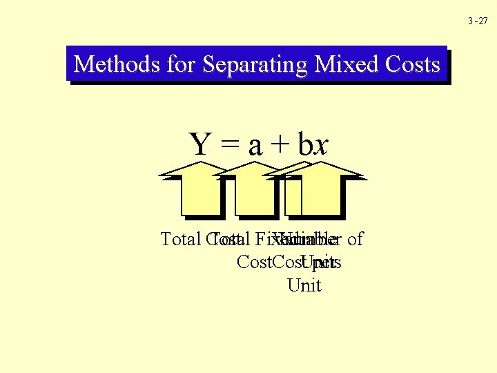 3 -27 Methods for Separating Mixed Costs Y = a + bx Total Fixed