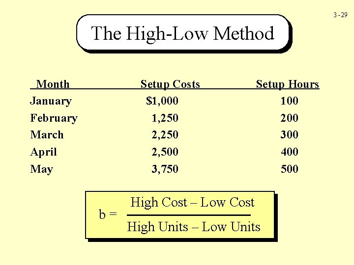 3 -29 The High-Low Method Month January February March April May Setup Costs $1,
