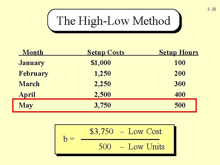 3 -30 The High-Low Method Month January February March April May Setup Costs $1,