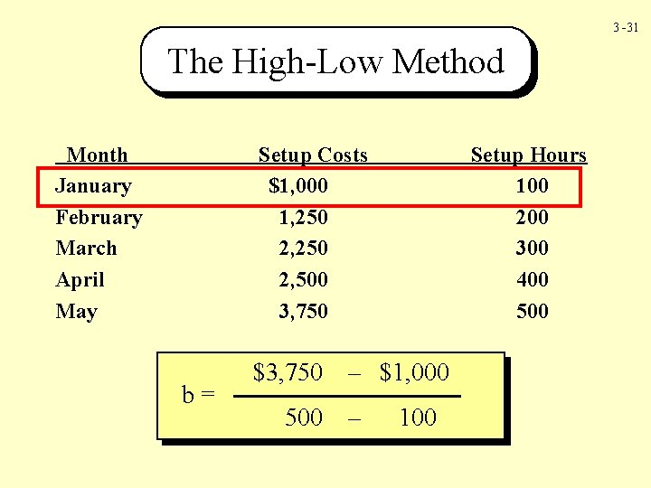 3 -31 The High-Low Method Month January February March April May Setup Costs $1,